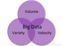 3 vs of big data